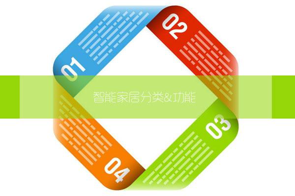 智能家居系统的分类和功能