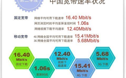 移动宽带网速最快 上海网速排名第一