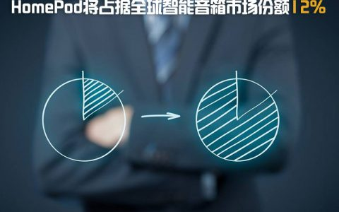 HomePod将占全球智能音箱市场份额的12%